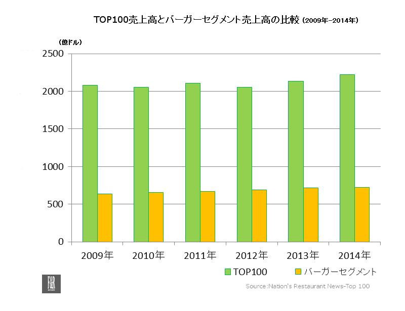 Top100-BgrSeg-2014