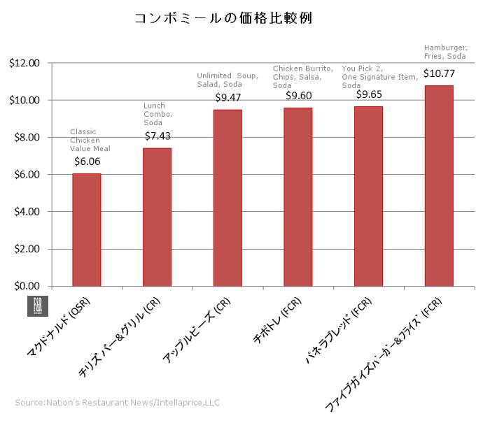 コンボミール価格比較例