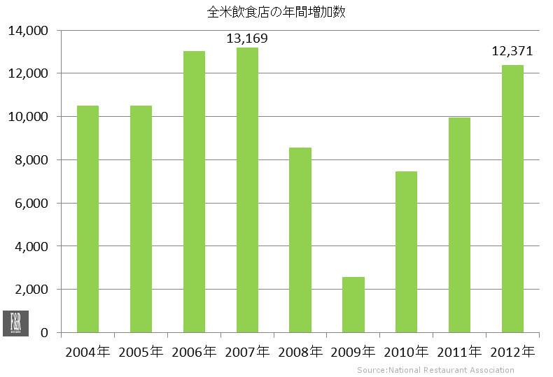全米飲食店年間増加数 (2004年ー2012年)
