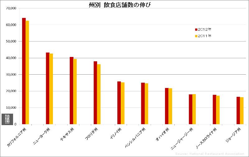 州別 飲食店舗数の伸び(2011年、2012年)